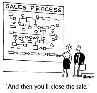 A too complex sales processe kilsl adoption